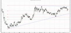 euro - wykres